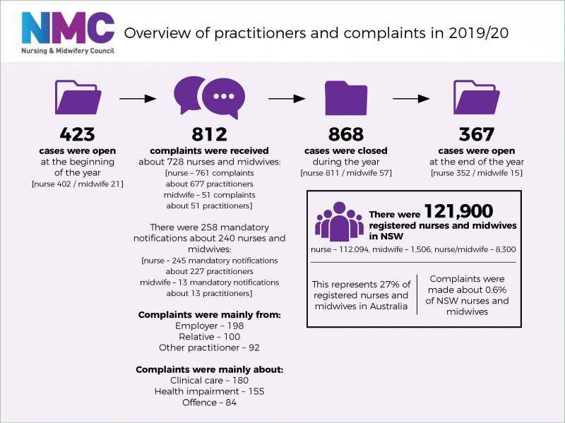 NMC statistics infographic 1