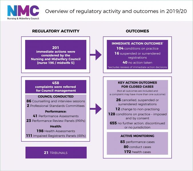 NMC statistics infographic 2